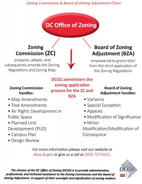 ZC BZA Overview Chart